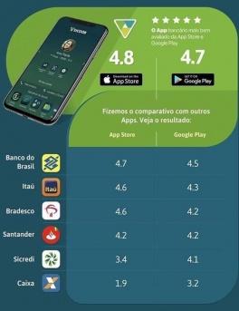 App Sicoob é o mais bem avaliado